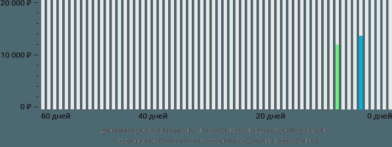 Динамика цен в зависимости от количества оставшихся дней до вылета Аллуитсуп Паа