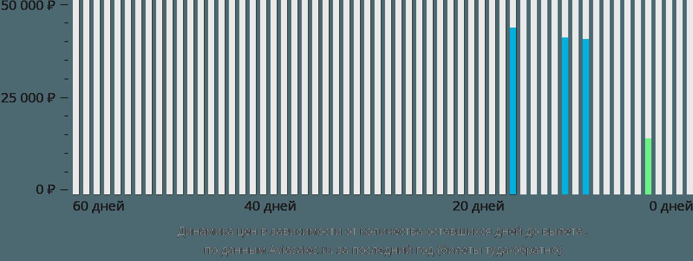 Динамика цен в зависимости от количества оставшихся дней до вылета Остров Лиайр