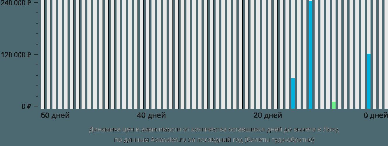 Динамика цен в зависимости от количества оставшихся дней до вылета в Лоху