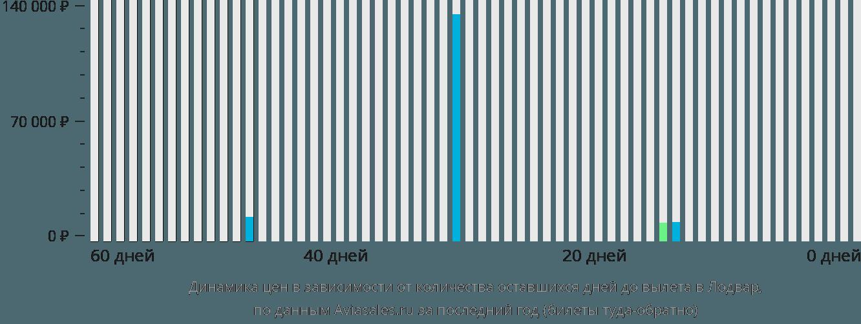 Динамика цен в зависимости от количества оставшихся дней до вылета в Лодвар