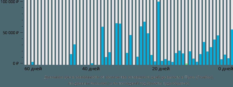 Динамика цен в зависимости от количества оставшихся дней до вылета в Праю (Ломбок)