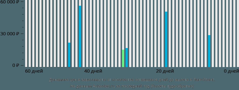 Динамика цен в зависимости от количества оставшихся дней до вылета в Линчёпинг