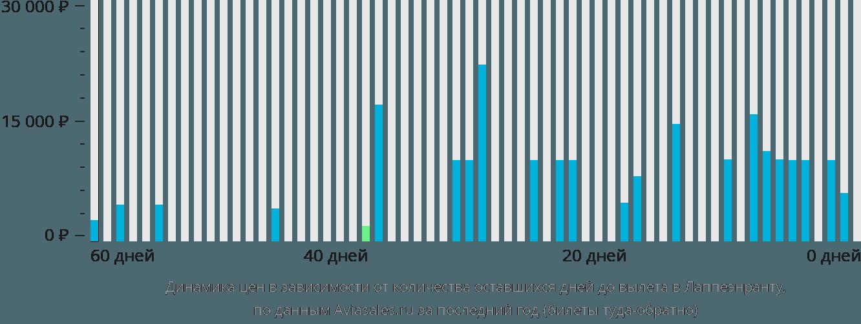 Динамика цен в зависимости от количества оставшихся дней до вылета в Лаппеэнранту