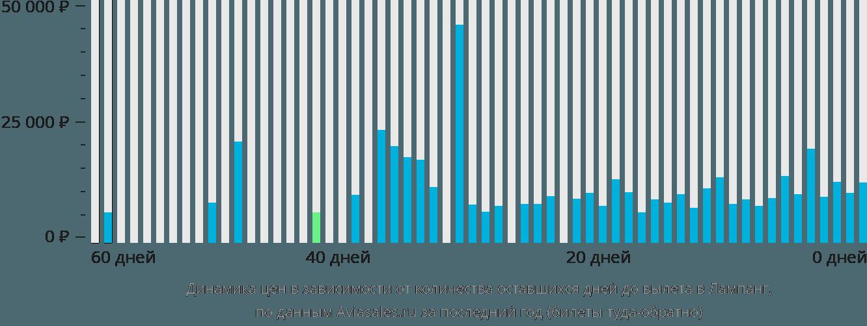 Динамика цен в зависимости от количества оставшихся дней до вылета Лампанг