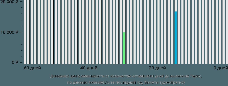 Динамика цен в зависимости от количества оставшихся дней до вылета в Лерос