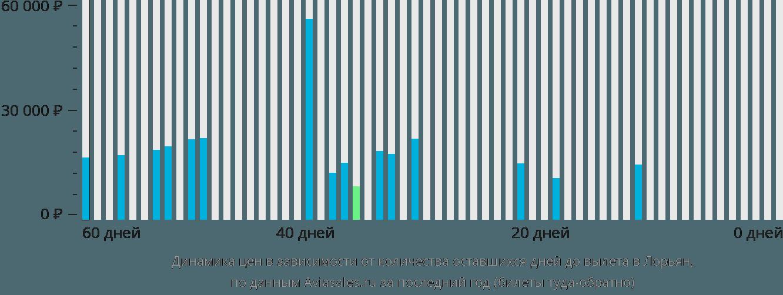 Динамика цен в зависимости от количества оставшихся дней до вылета Лорьян