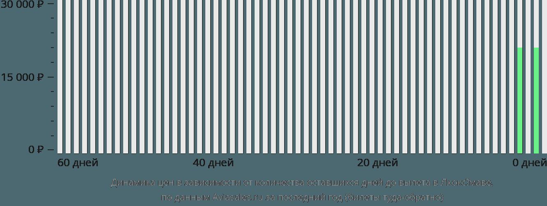 Динамика цен в зависимости от количества оставшихся дней до вылета в Лхоксёмаве