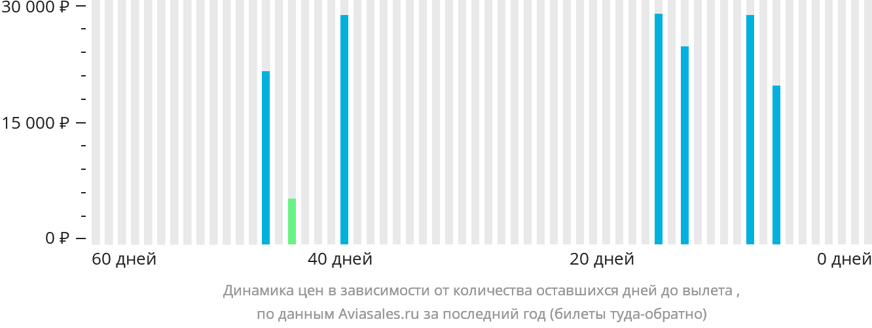 Динамика цен в зависимости от количества оставшихся дней до вылета Сен-Тропе