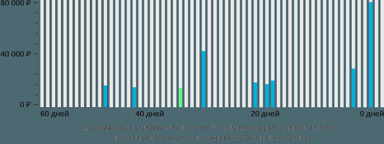 Динамика цен в зависимости от количества оставшихся дней до вылета в Лугано