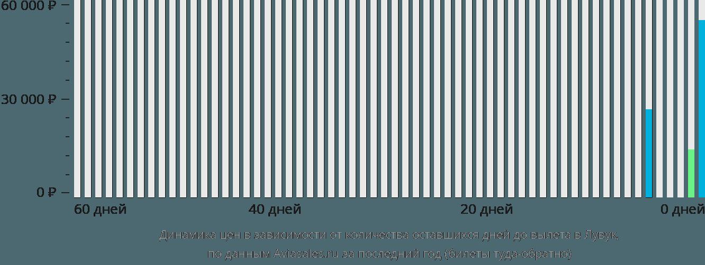 Динамика цен в зависимости от количества оставшихся дней до вылета в Лувук