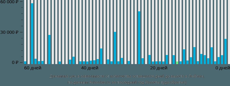 Динамика цен в зависимости от количества оставшихся дней до вылета в Люблин