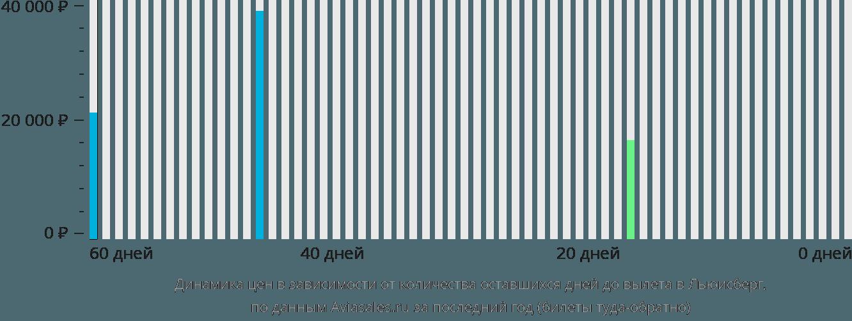 Динамика цен в зависимости от количества оставшихся дней до вылета в Льюисберг