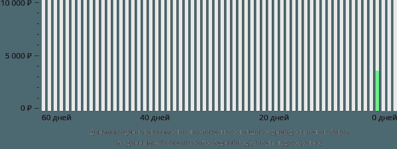 Динамика цен в зависимости от количества оставшихся дней до вылета в Лавас