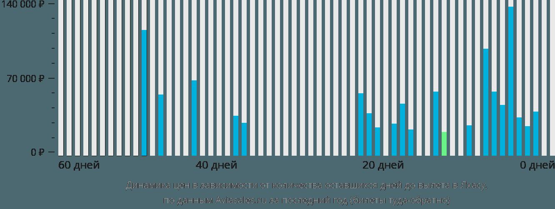 Динамика цен в зависимости от количества оставшихся дней до вылета в Лхасу