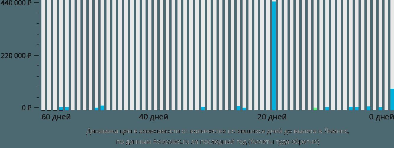 Динамика цен в зависимости от количества оставшихся дней до вылета в Лемнос