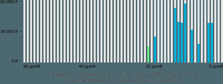Динамика цен в зависимости от количества оставшихся дней до вылета в Линьи