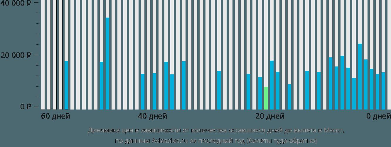 Динамика цен в зависимости от количества оставшихся дней до вылета в Мае Сот