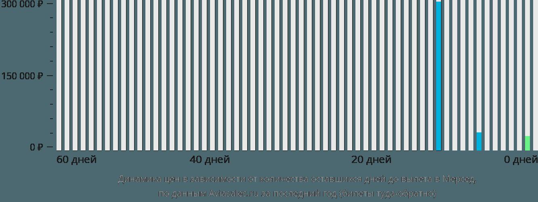 Динамика цен в зависимости от количества оставшихся дней до вылета в Мерсед