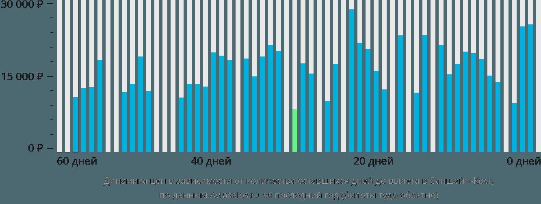 Динамика цен в зависимости от количества оставшихся дней до вылета в Саншайн Кост