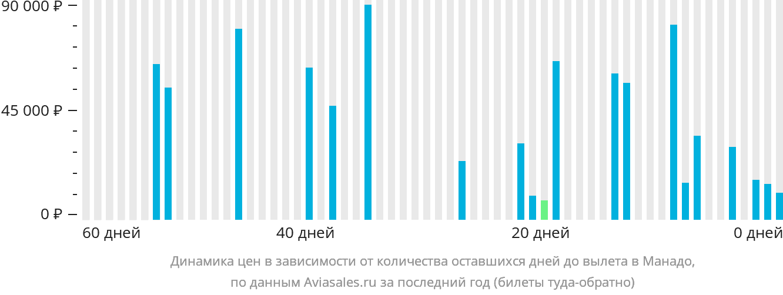 Динамика цен в зависимости от количества оставшихся дней до вылета в Манадо