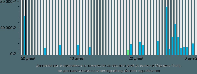 Динамика цен в зависимости от количества оставшихся дней до вылета в Мар-дель-Плату