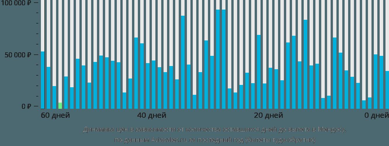 Динамика цен в зависимости от количества оставшихся дней до вылета в Мендосу