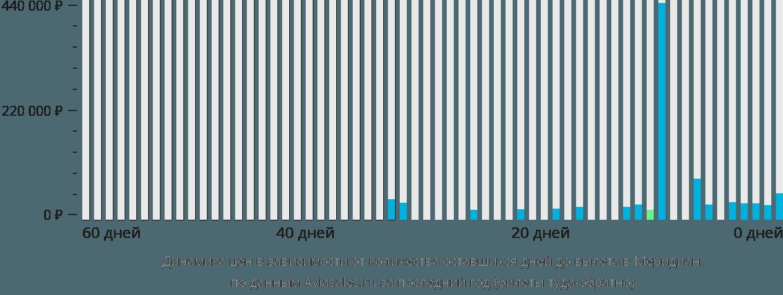 Динамика цен в зависимости от количества оставшихся дней до вылета в Меридиан