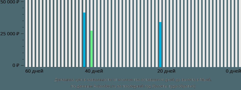 Динамика цен в зависимости от количества оставшихся дней до вылета Мйеик