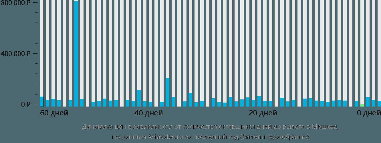 Динамика цен в зависимости от количества оставшихся дней до вылета в Мешхеда