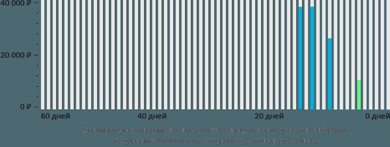 Динамика цен в зависимости от количества оставшихся дней до вылета в Мерауке
