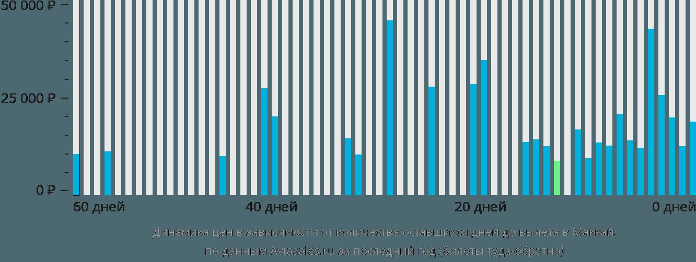 Динамика цен в зависимости от количества оставшихся дней до вылета в Маккай