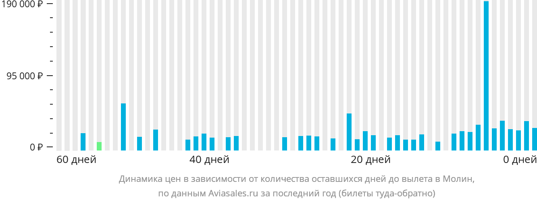 Динамика цен в зависимости от количества оставшихся дней до вылета в Молин