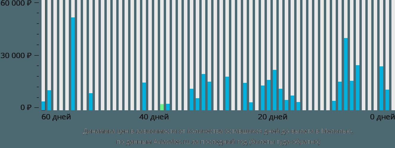 Динамика цен в зависимости от количества оставшихся дней до вылета в Мелилью