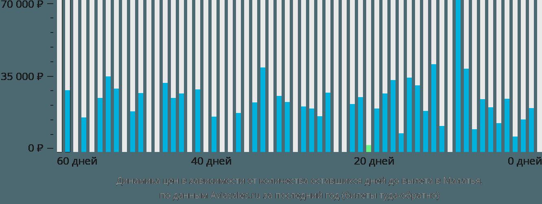 Динамика цен в зависимости от количества оставшихся дней до вылета в Малатья