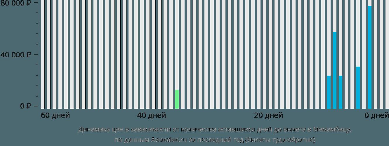 Динамика цен в зависимости от количества оставшихся дней до вылета в Меманбетсу