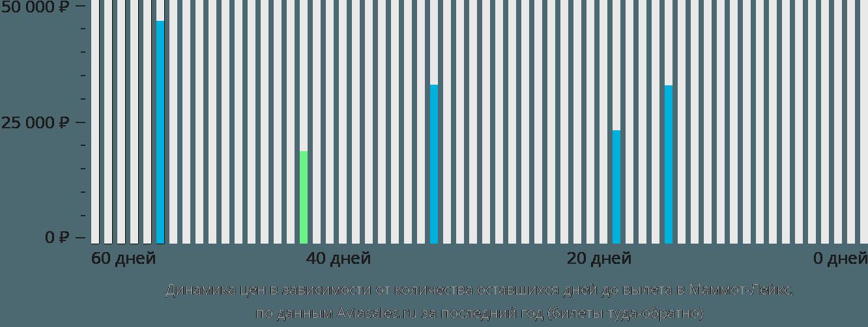 Динамика цен в зависимости от количества оставшихся дней до вылета в Маммот Лейкс