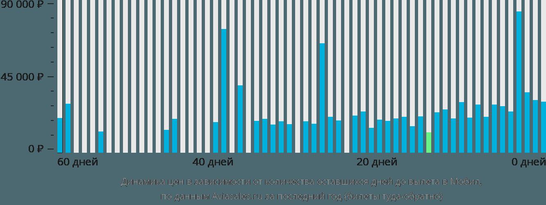 Динамика цен в зависимости от количества оставшихся дней до вылета в Мобил