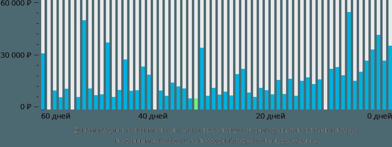 Динамика цен в зависимости от количества оставшихся дней до вылета в Монтис-Кларус