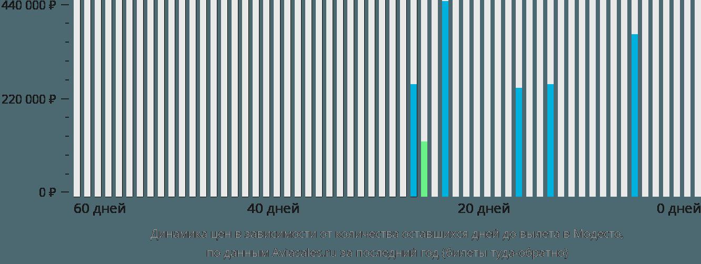 Динамика цен в зависимости от количества оставшихся дней до вылета в Модесто