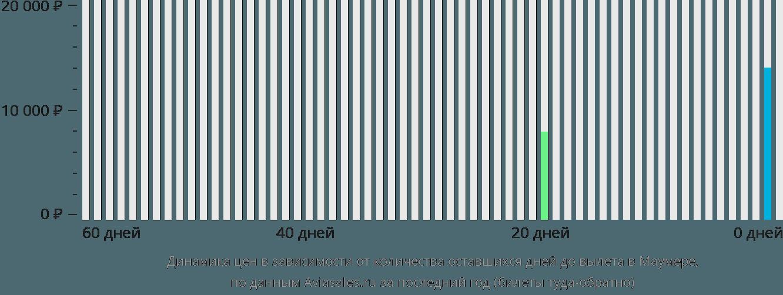 Динамика цен в зависимости от количества оставшихся дней до вылета в Маумере