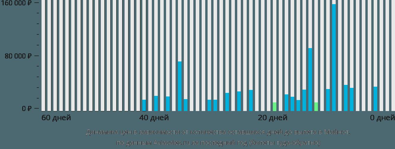 Динамика цен в зависимости от количества оставшихся дней до вылета в Майнот