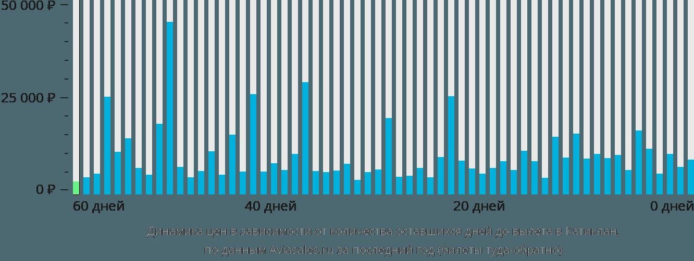 Динамика цен в зависимости от количества оставшихся дней до вылета в Катиклан
