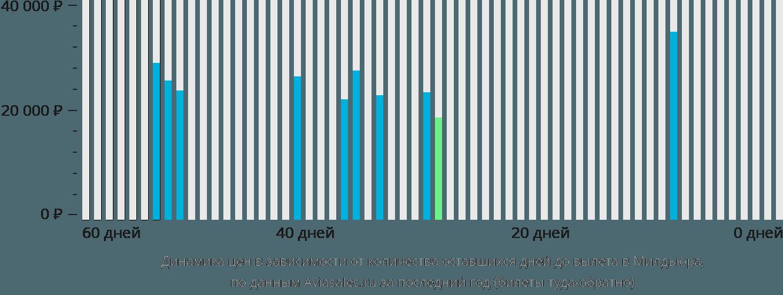 Динамика цен в зависимости от количества оставшихся дней до вылета в Милдьюра