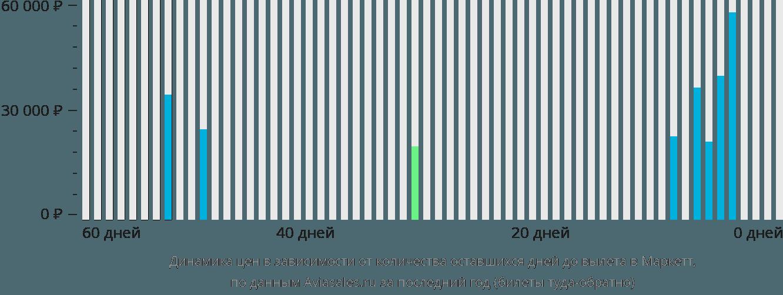 Динамика цен в зависимости от количества оставшихся дней до вылета Маркетт