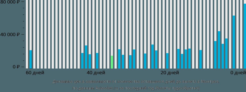 Динамика цен в зависимости от количества оставшихся дней до вылета в Монтроз