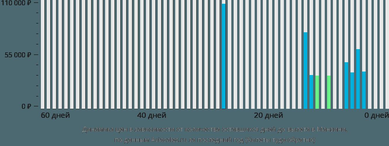 Динамика цен в зависимости от количества оставшихся дней до вылета в Манзини