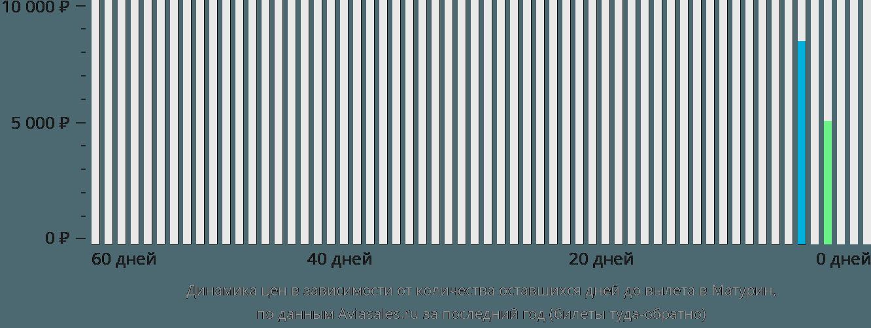 Динамика цен в зависимости от количества оставшихся дней до вылета Матурин