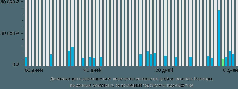 Динамика цен в зависимости от количества оставшихся дней до вылета в Малинди