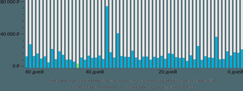 Динамика цен в зависимости от количества оставшихся дней до вылета в Миртл-Бич