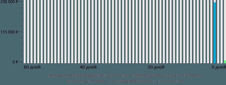 Динамика цен в зависимости от количества оставшихся дней до вылета в Мьичину
